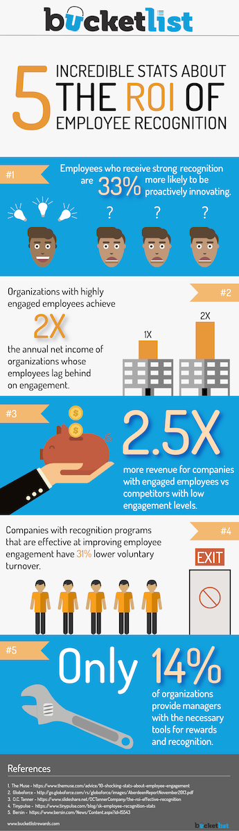 5 Incredible Stats About The ROI of Employee Recognition Infographic